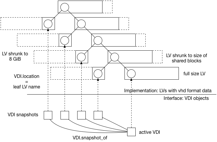 Relationship between VDIs and LVs containing vhd data