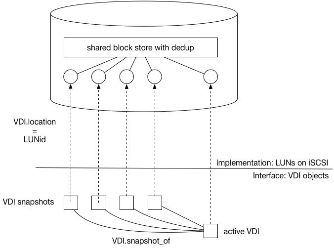 Relationship between VDIs and LUNs on a hypothetical storage target