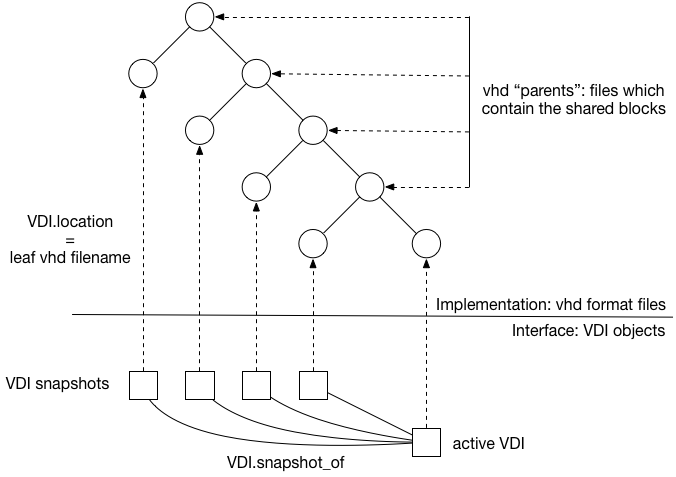 Relationship between VDIs and vhd files