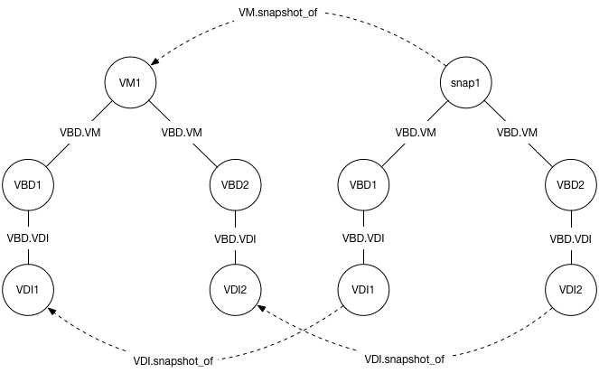 VM and snapshot objects
