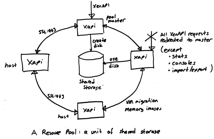 Xapi project docs architecture for Xenserver pool design
